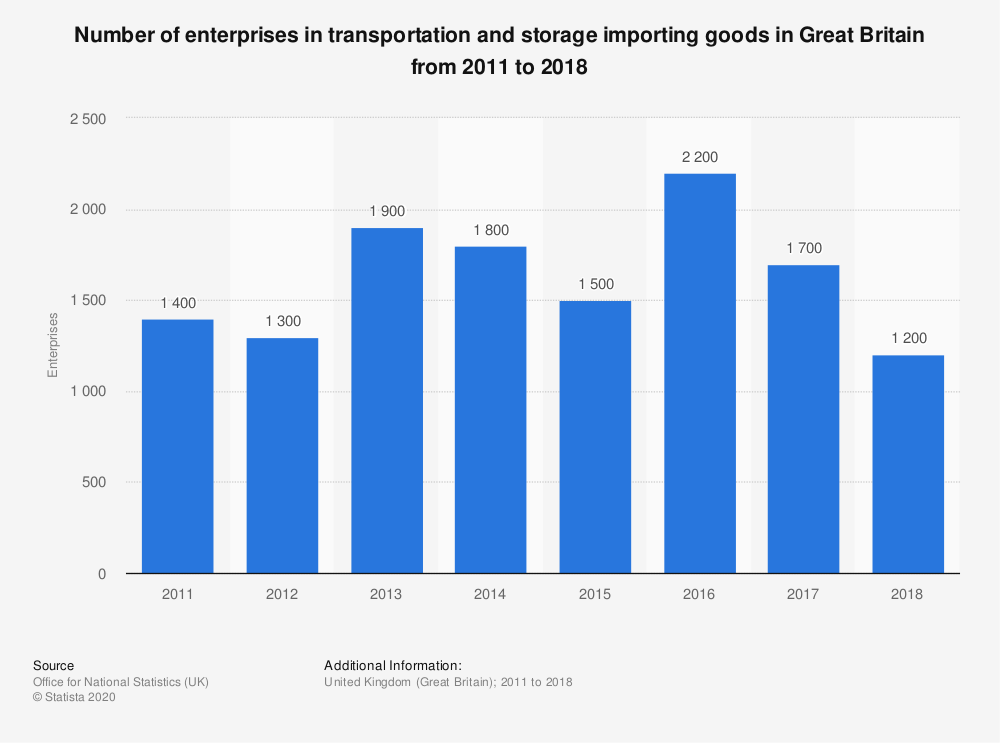 Statistic: Number of enterprises in transportation and storage importing goods in Great Britain from 2011 to 2018   Statista