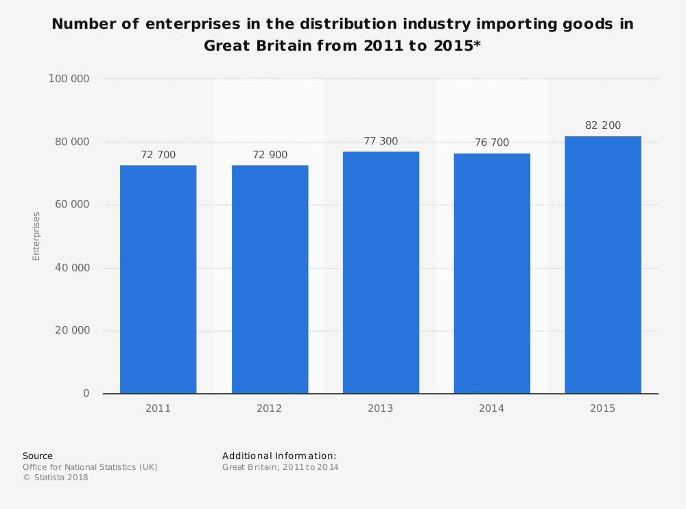 Statistic: Number of enterprises in the distribution industry importing goods in Great Britain from 2011 to 2015* | Statista