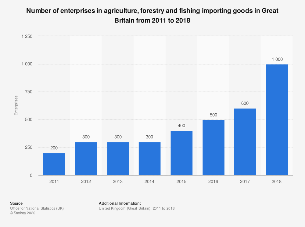Statistic: Number of enterprises in agriculture, forestry and fishing importing goods in Great Britain from 2011 to 2017 | Statista