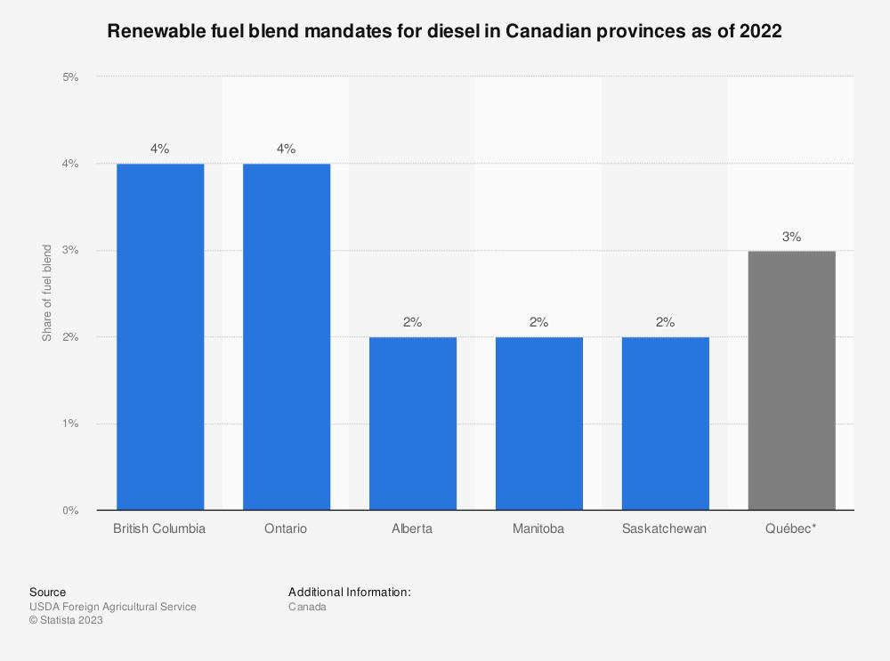 Statistic: Renewable fuel blend mandates for diesel in Canadian provinces as of 2020 | Statista