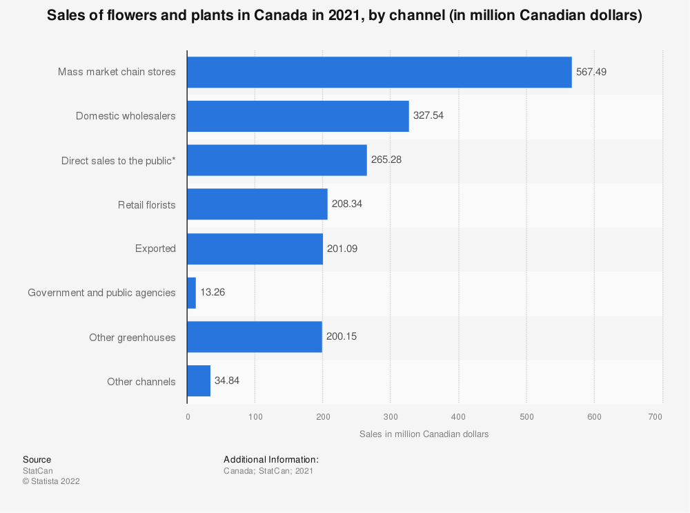 Statistic: Sales of flowers and plants in Canada in 2019, by channel (in million Canadian dollars)* | Statista