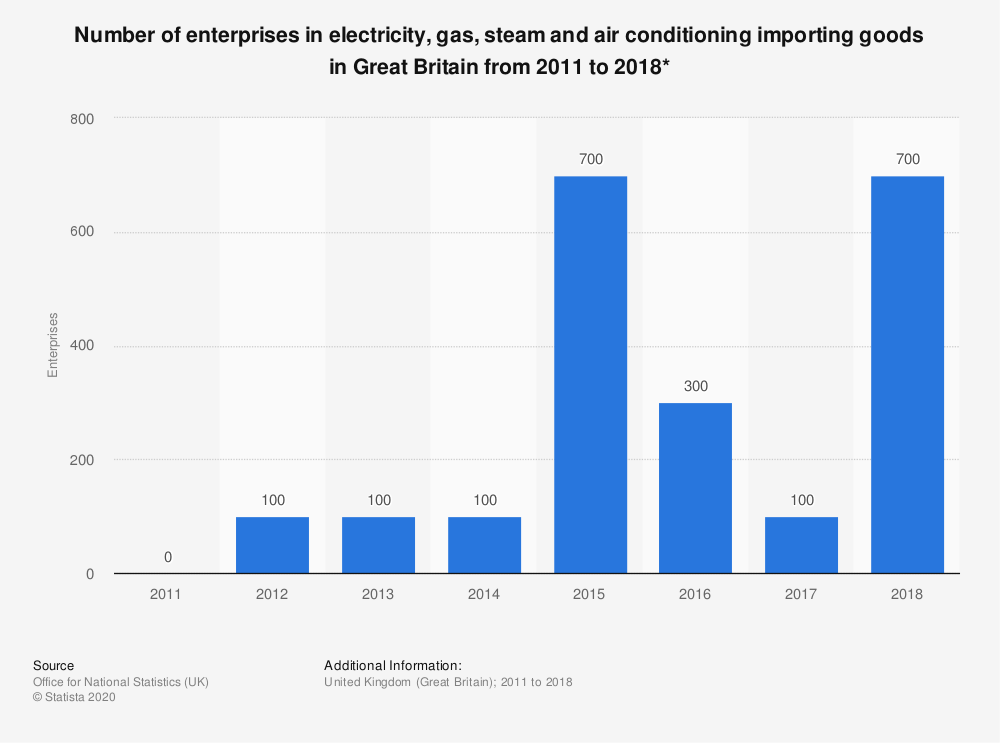 Statistic: Number of enterprises in electricity, gas, steam and air conditioning importing goods in Great Britain from 2011 to 2018* | Statista