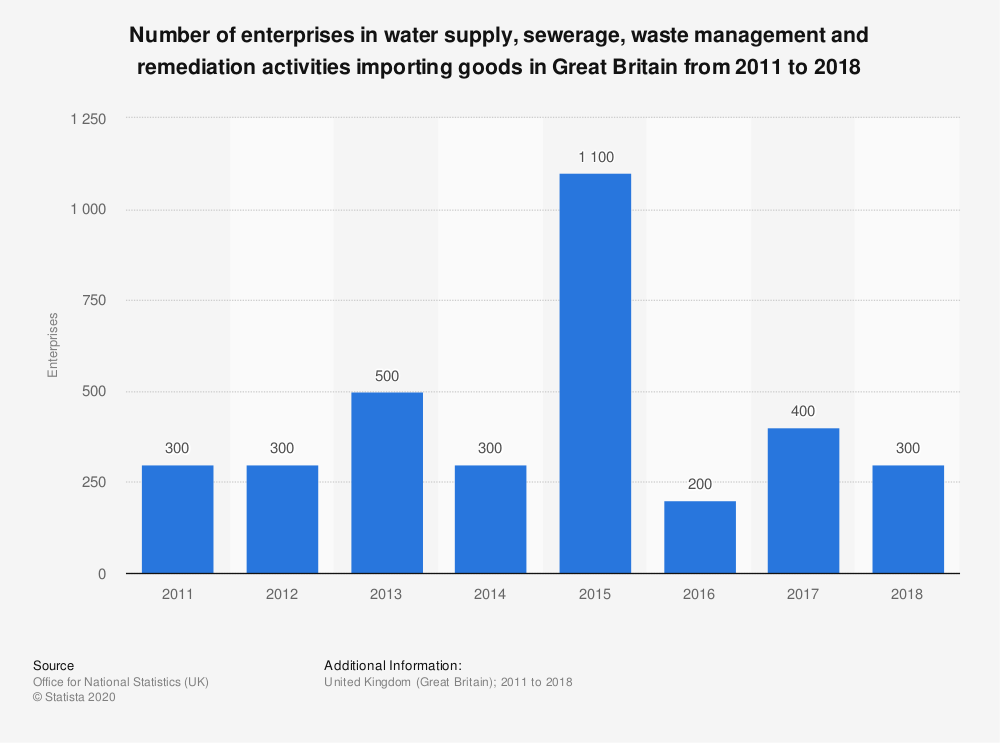 Statistic: Number of enterprises in water supply, sewerage, waste management and remediation activities importing goods in Great Britain from 2011 to 2017 | Statista
