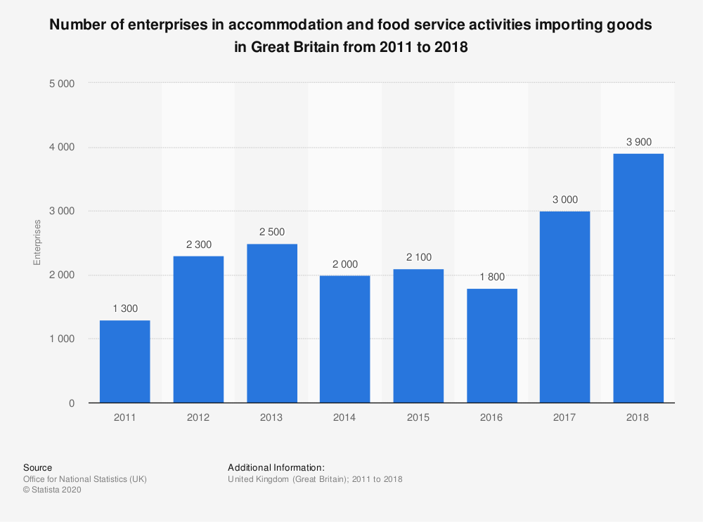 Statistic: Number of enterprises in accommodation and food service activities importing goods in Great Britain from 2011 to 2017 | Statista
