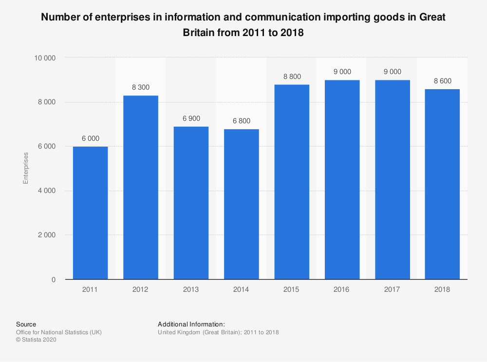Statistic: Number of enterprises in information and communication importing goods in Great Britain from 2011 to 2017 | Statista