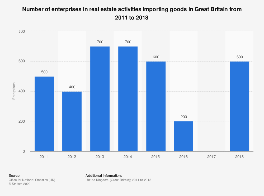 Statistic: Number of enterprises in real estate activities importing goods in Great Britain from 2011 to 2018 | Statista