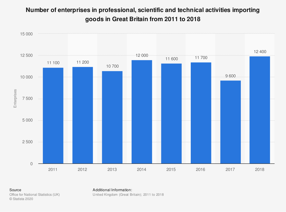 Statistic: Number of enterprises in professional, scientific and technical activities importing goods in Great Britain from 2011 to 2018 | Statista