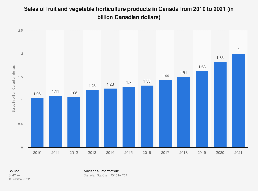 Statistic: Sales of fruit and vegetable horticulture products in Canada from 2010 to 2019 (in billion Canadian dollars)*   Statista