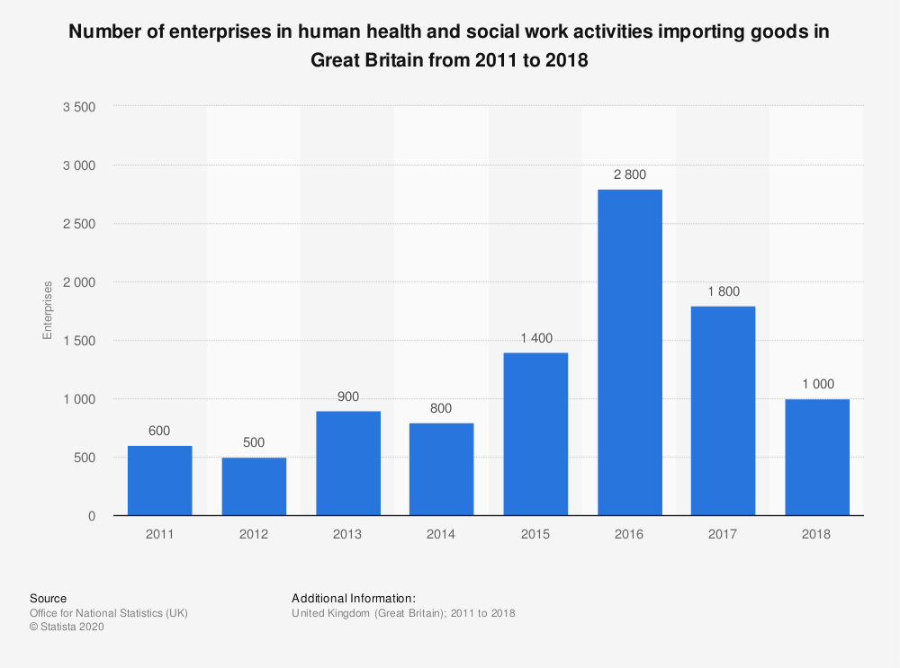 Statistic: Number of enterprises in human health and social work activities importing goods in Great Britain from 2011 to 2018 | Statista