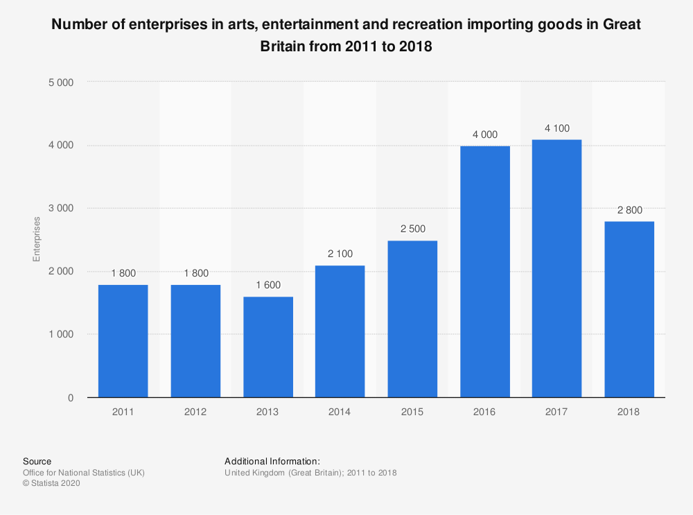 Statistic: Number of enterprises in arts, entertainment and recreation importing goods in Great Britain from 2011 to 2018 | Statista