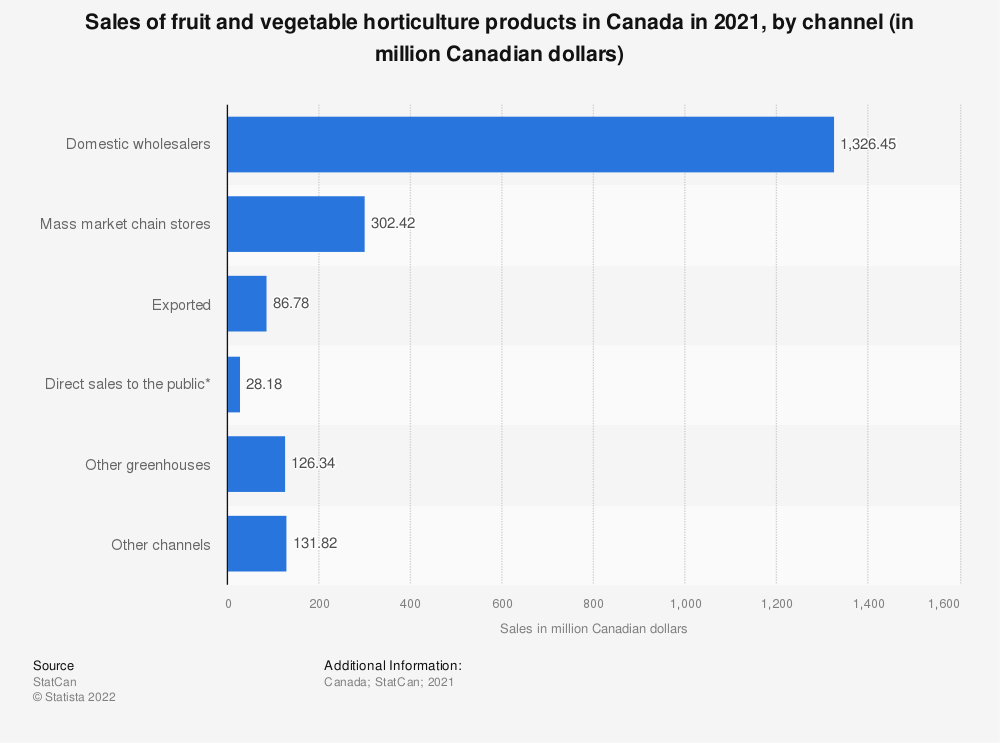 Statistic: Sales of fruit and vegetable horticulture products in Canada in 2019, by channel (in million Canadian dollars)* | Statista