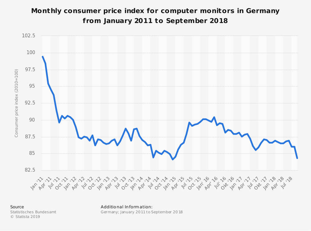Statistic: Monthly consumer price index for computer monitors in Germany from January 2011 to September 2018   Statista