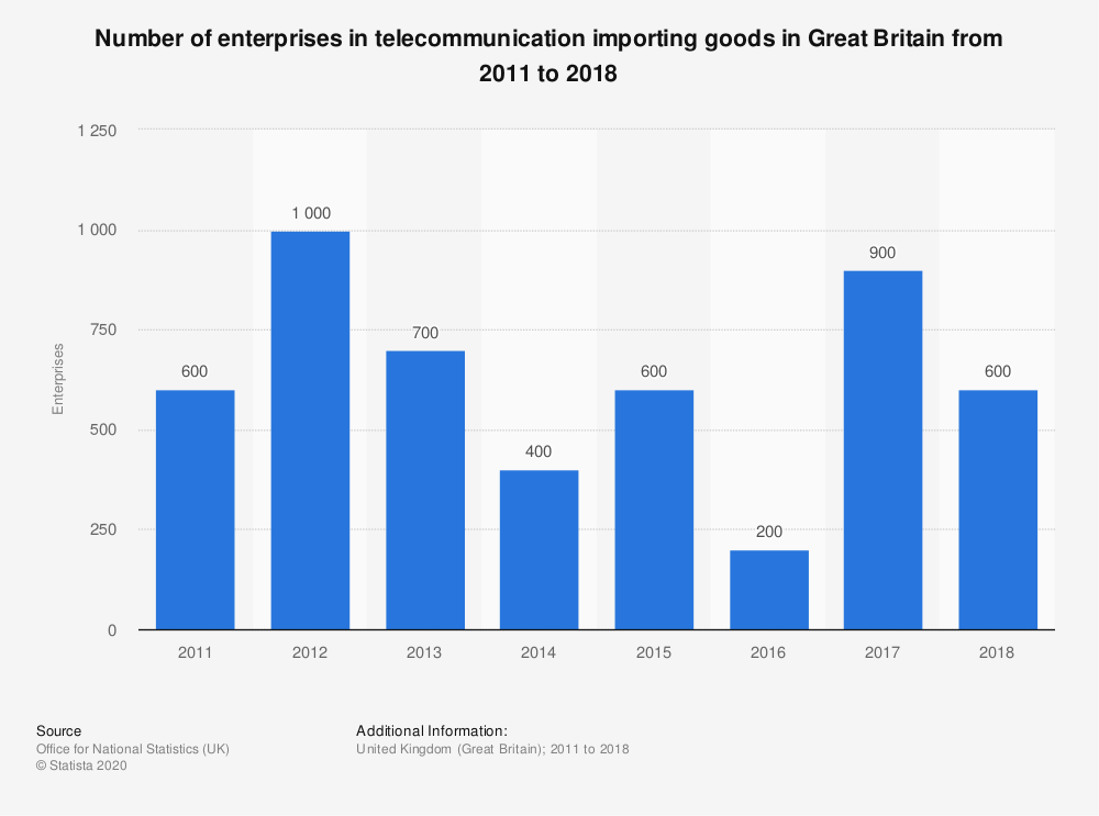 Statistic: Number of enterprises in telecommunication importing goods in Great Britain from 2011 to 2018 | Statista