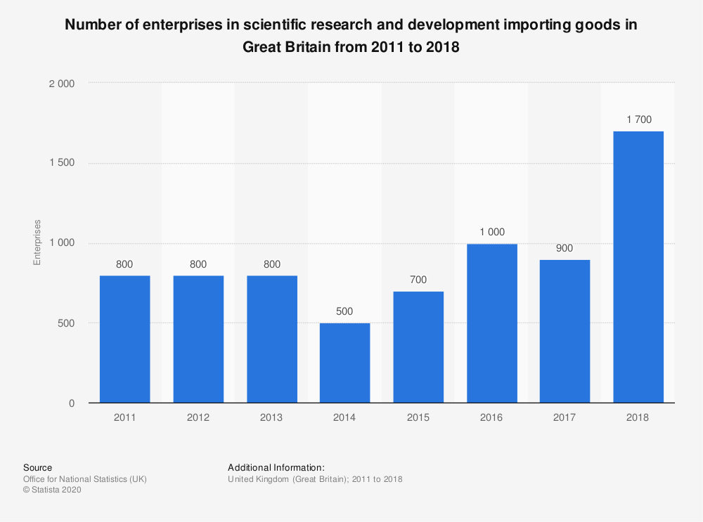 Statistic: Number of enterprises in scientific research and development importing goods in Great Britain from 2011 to 2018 | Statista