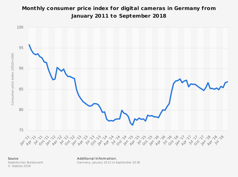 Statistic: Monthly consumer price index for digital cameras in Germany from January 2011 to September 2018   Statista