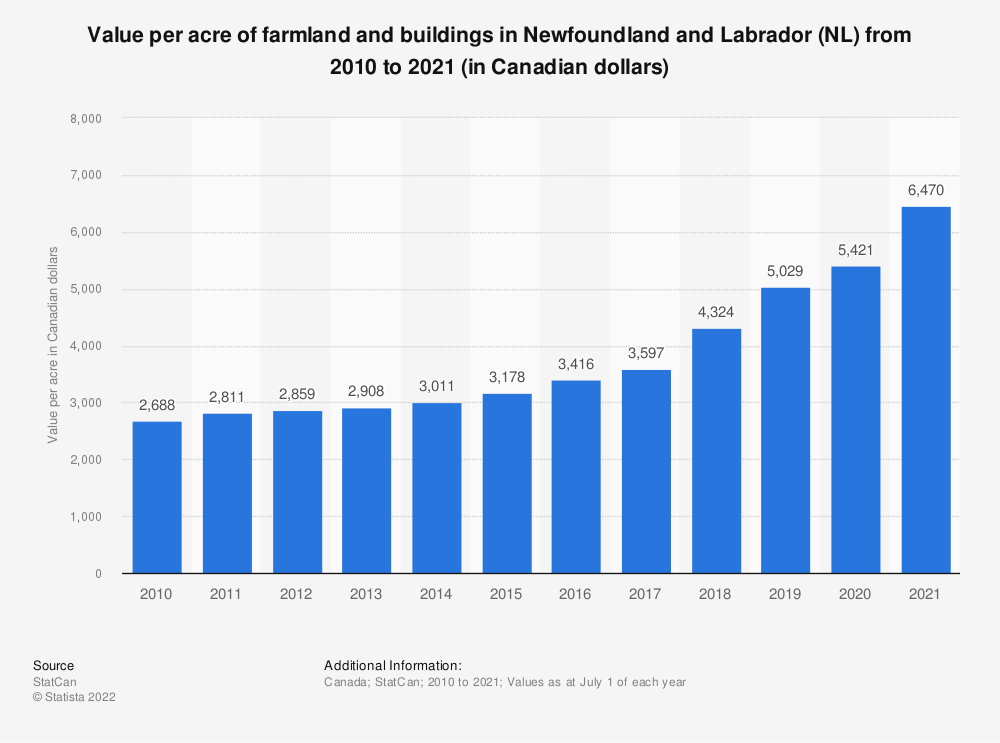 Statistic: Value per acre of farmland and buildings in Newfoundland and Labrador (NL) from 2010 to 2019 (in Canadian dollars) | Statista