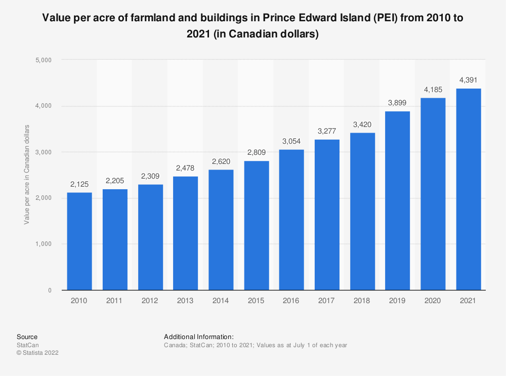 Statistic: Value per acre of farmland and buildings in Prince Edward Island (PEI) from 2010 to 2019 (in Canadian dollars) | Statista
