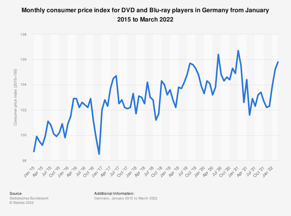 Statistic: Monthly consumer price index for DVD and Blu-ray players in Germany from January 2015 to May 2019 | Statista
