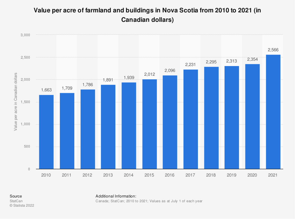 Statistic: Value per acre of farmland and buildings in Nova Scotia from 2010 to 2018 (in Canadian dollars) | Statista