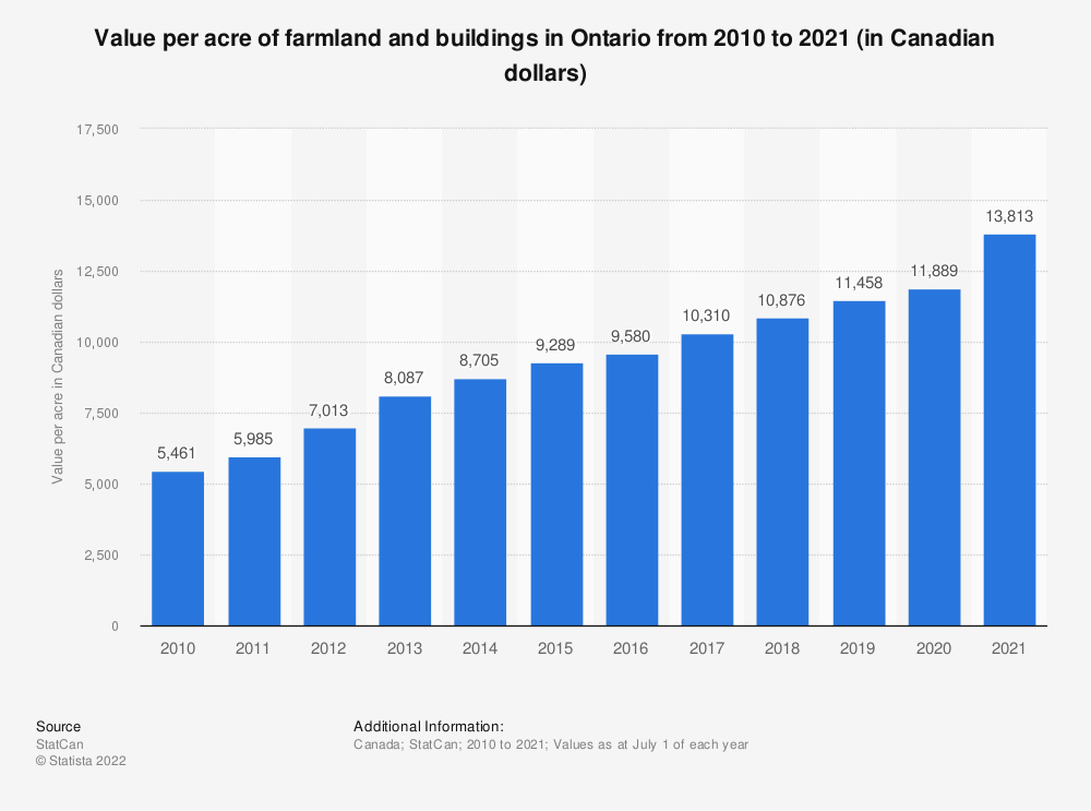 Statistic: Value per acre of farmland and buildings in Ontario from 2010 to 2018 (in Canadian dollars) | Statista