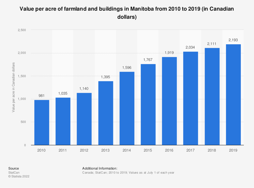 Statistic: Value per acre of farmland and buildings in Manitoba from 2010 to 2017 (in Canadian dollars) | Statista