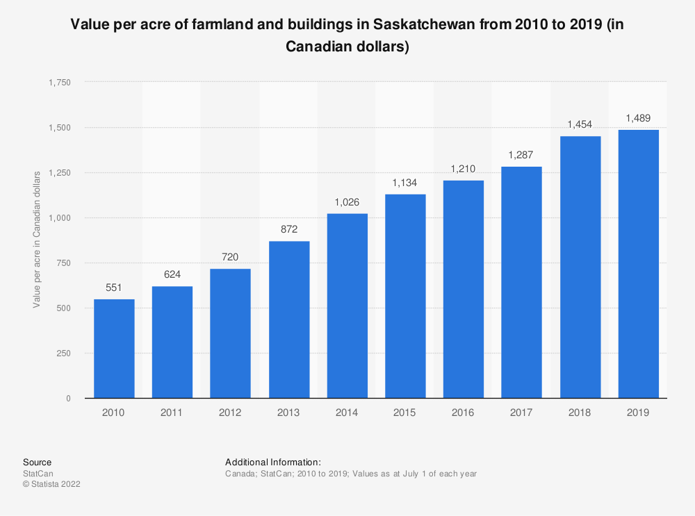 Statistic: Value per acre of farmland and buildings in Saskatchewan from 2010 to 2018 (in Canadian dollars) | Statista