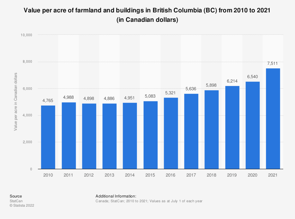 Statistic: Value per acre of farmland and buildings in British Columbia (BC) from 2010 to 2019 (in Canadian dollars) | Statista
