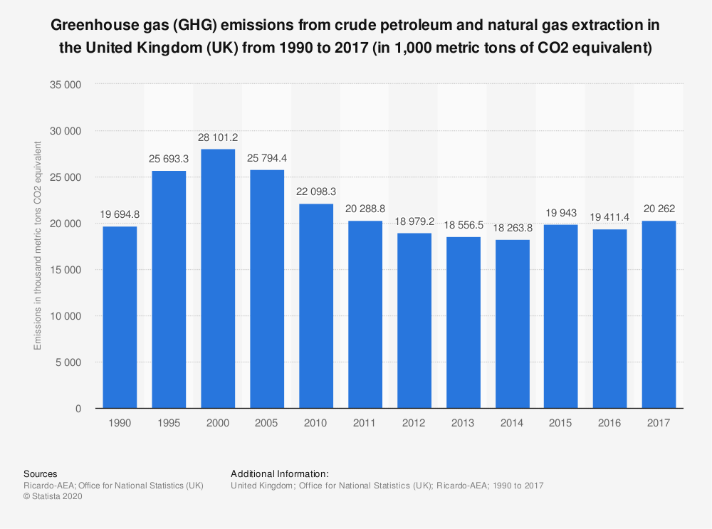 Statistic: Greenhouse gas (GHG) emissions from crude petroleum and natural gas extraction in the United Kingdom (UK) from 1990 to 2017 (in 1,000 metric tons of CO2 equivalent) | Statista