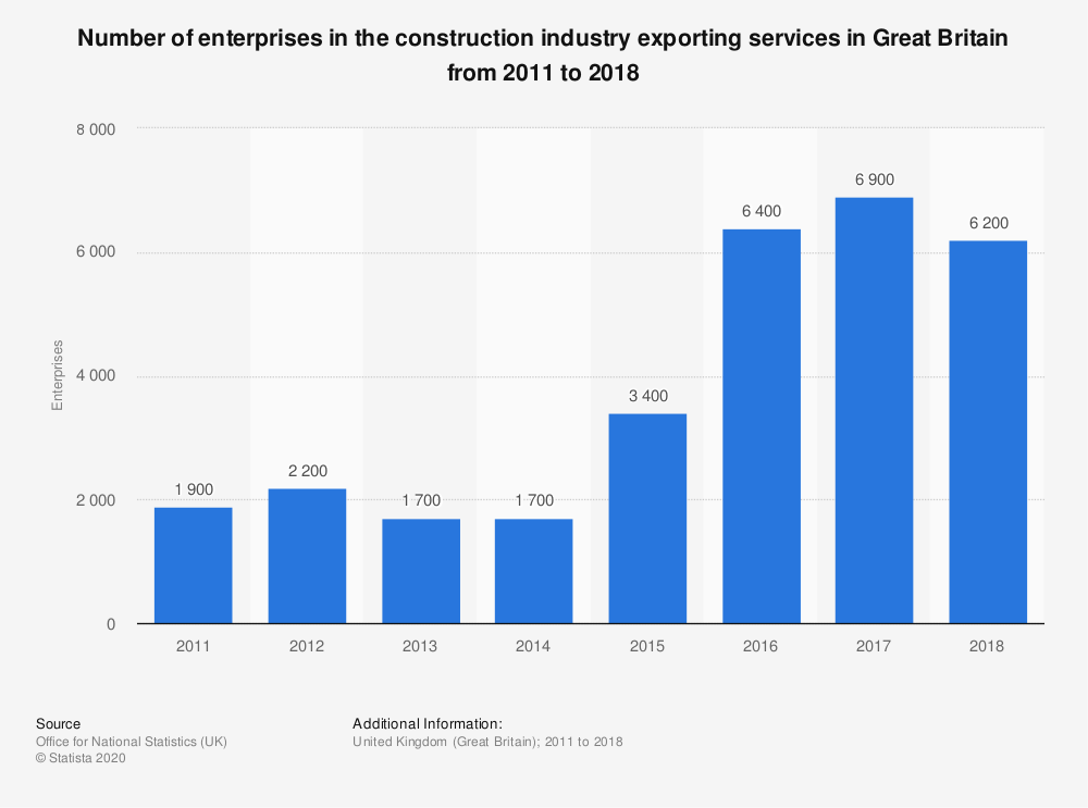 Statistic: Number of enterprises in the construction industry exporting services in Great Britain from 2011 to 2018 | Statista