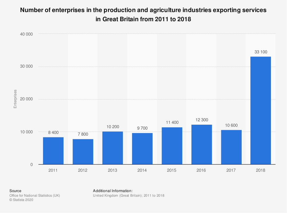 Statistic: Number of enterprises in the production and agriculture industries exporting services in Great Britain from 2011 to 2017 | Statista