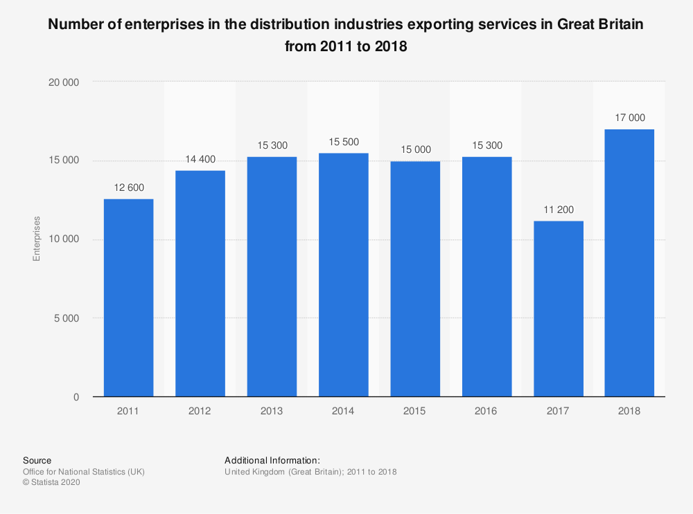 Statistic: Number of enterprises in the distribution industries exporting services in Great Britain from 2011 to 2018 | Statista