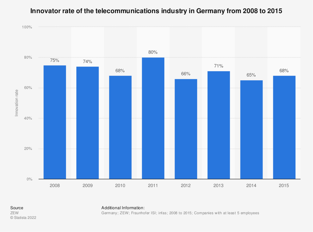 Statistic: Innovator rate of the telecommunications industry in Germany from 2008 to 2015 | Statista