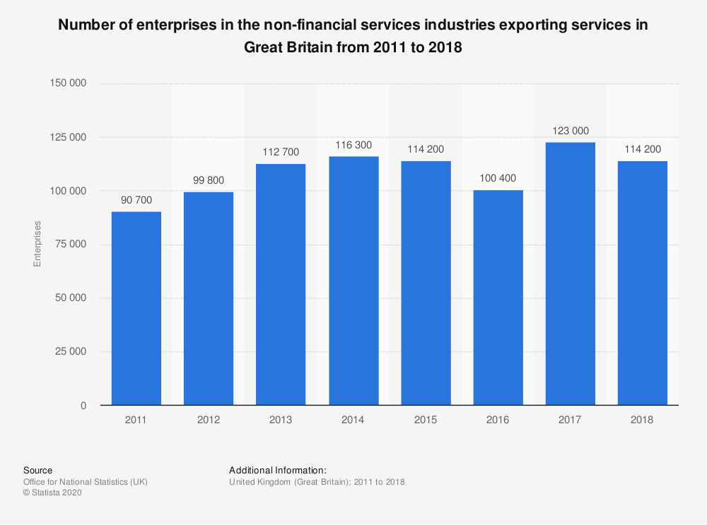 Statistic: Number of enterprises in the non-financial services industries exporting services in Great Britain from 2011 to 2017 | Statista