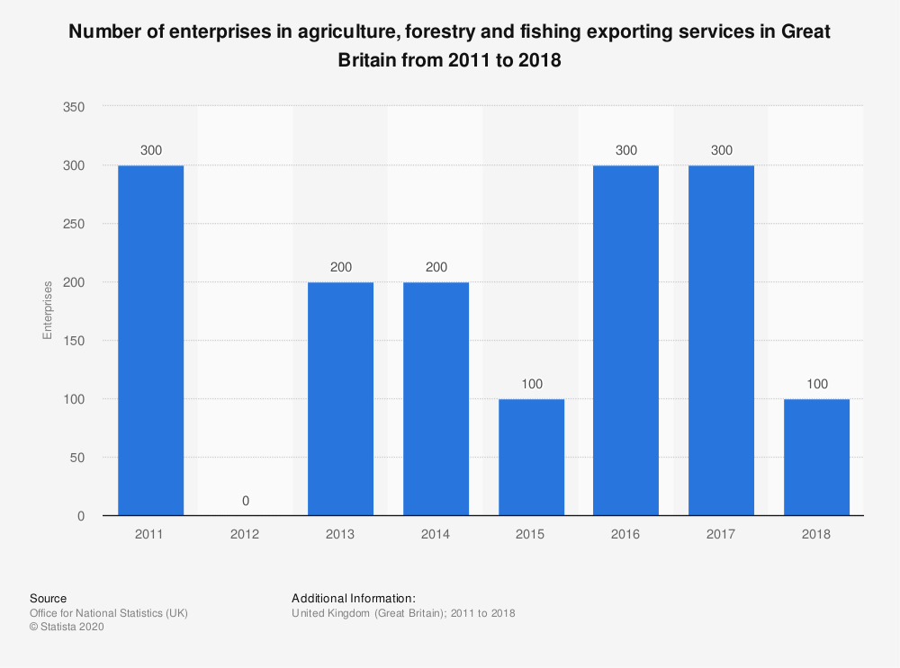 Statistic: Number of enterprises in agriculture, forestry and fishing exporting services in Great Britain from 2011 to 2018 | Statista