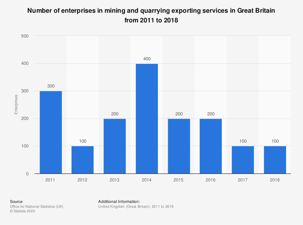 Statistic: Number of enterprises in mining and quarrying exporting services in Great Britain from 2011 to 2017 | Statista