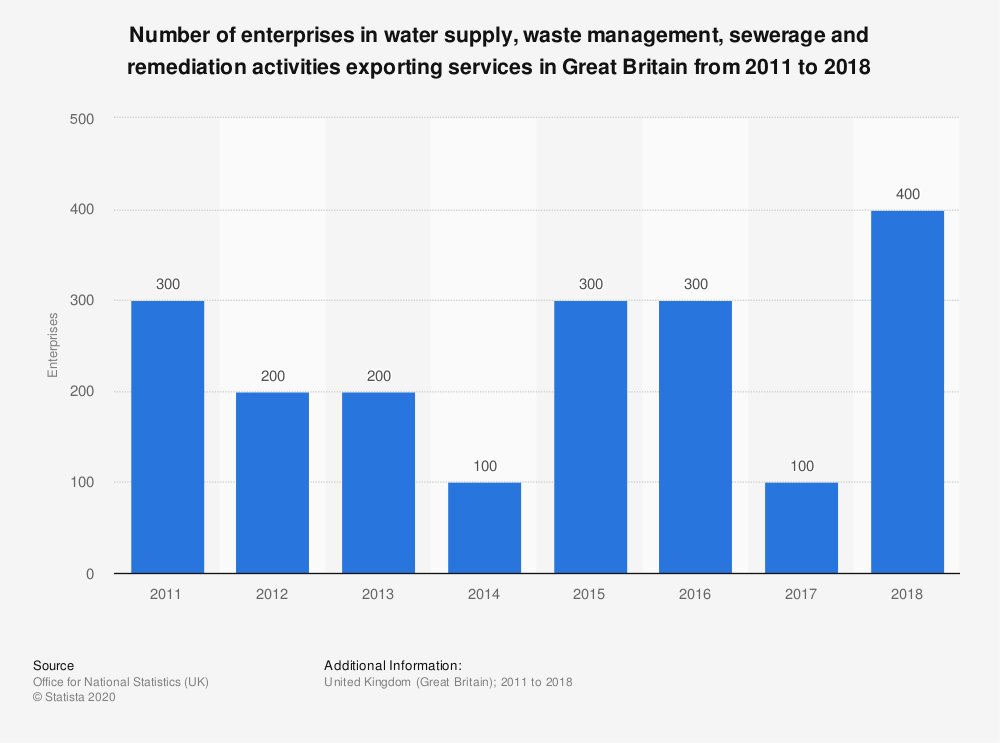 Statistic: Number of enterprises in water supply, waste management, sewerage and remediation activities exporting services in Great Britain from 2011 to 2017 | Statista