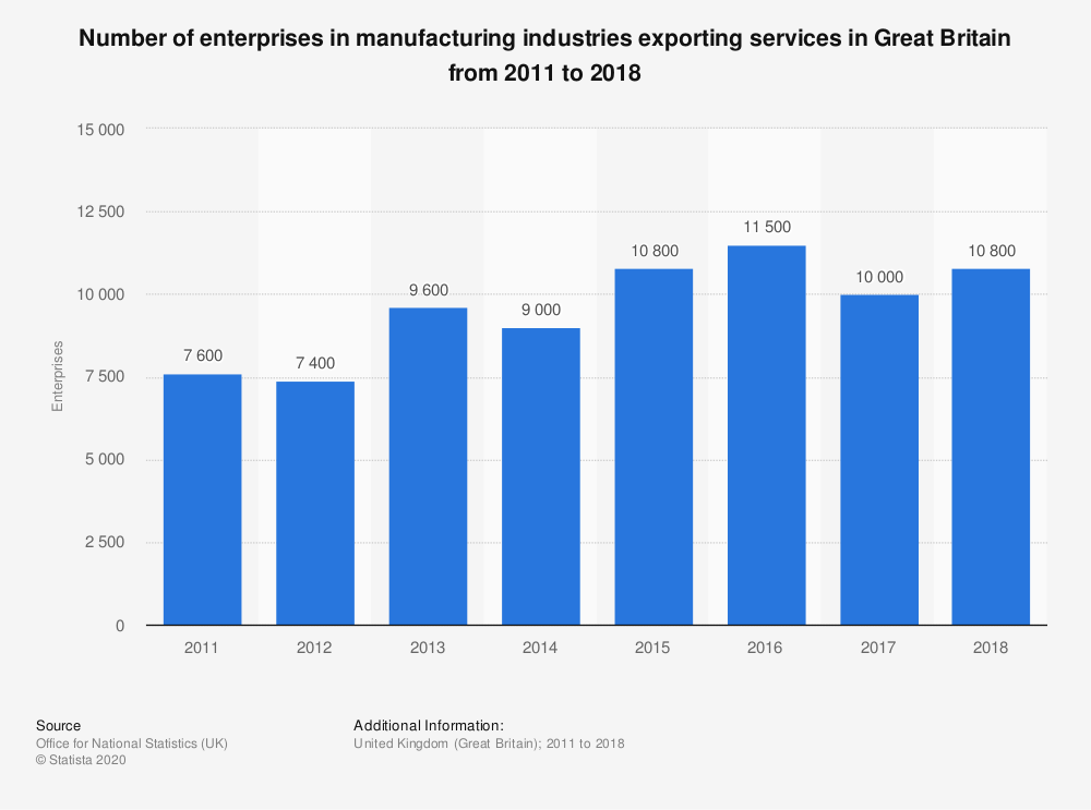 Statistic: Number of enterprises in manufacturing industries exporting services in Great Britain from 2011 to 2017 | Statista
