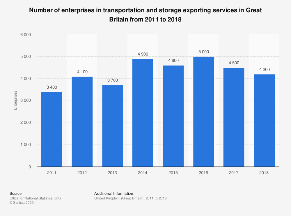 Statistic: Number of enterprises in transportation and storage exporting services in Great Britain from 2011 to 2017 | Statista
