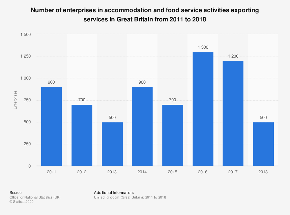 Statistic: Number of enterprises in accommodation and food service activities exporting services in Great Britain from 2011 to 2018 | Statista