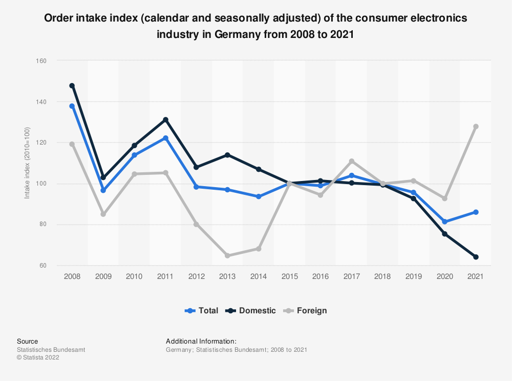 Statistic: Order intake index (calendar and seasonally adjusted) of the consumer electronics industry in Germany from 2008 to 2018 | Statista