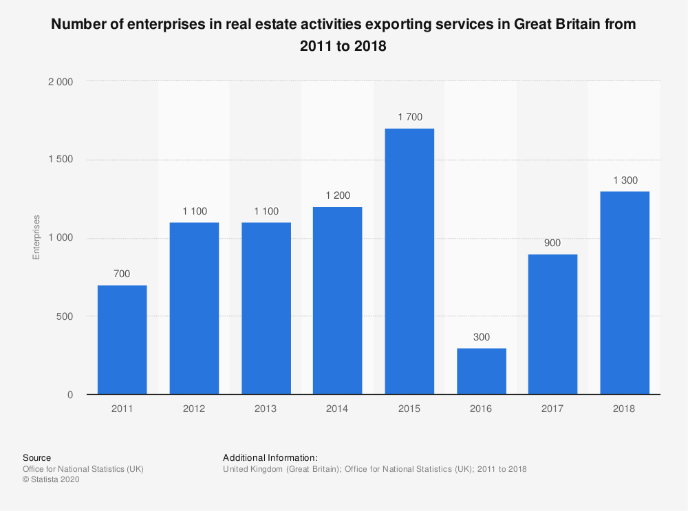 Statistic: Number of enterprises in real estate activities exporting services in Great Britain from 2011 to 2018 | Statista