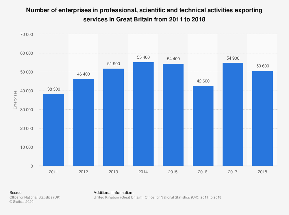 Statistic: Number of enterprises in professional, scientific and technical activities exporting services in Great Britain from 2011 to 2017 | Statista