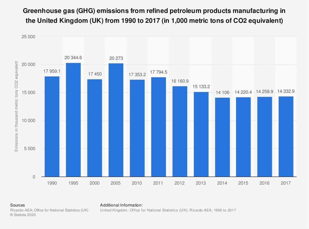 Statistic: Greenhouse gas (GHG) emissions from refined petroleum products manufacturing in the United Kingdom (UK) from 1990 to 2016 (in 1,000 metric tons of CO2 equivalent) | Statista