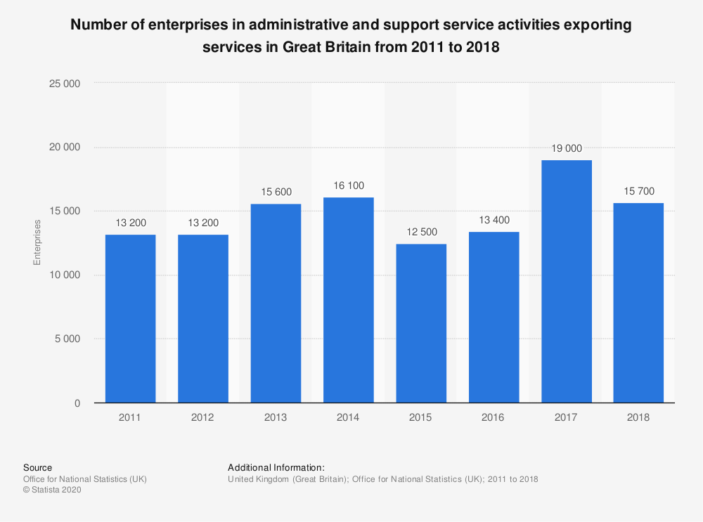 Statistic: Number of enterprises in administrative and support service activities exporting services in Great Britain from 2011 to 2017 | Statista