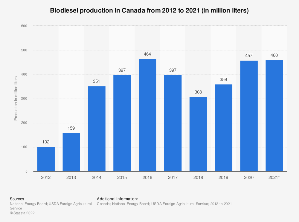 Statistic: Biodiesel production in Canada from 2007 to 2019 (in million liters) | Statista