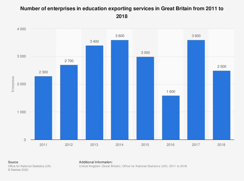 Statistic: Number of enterprises in education exporting services in Great Britain from 2011 to 2018 | Statista