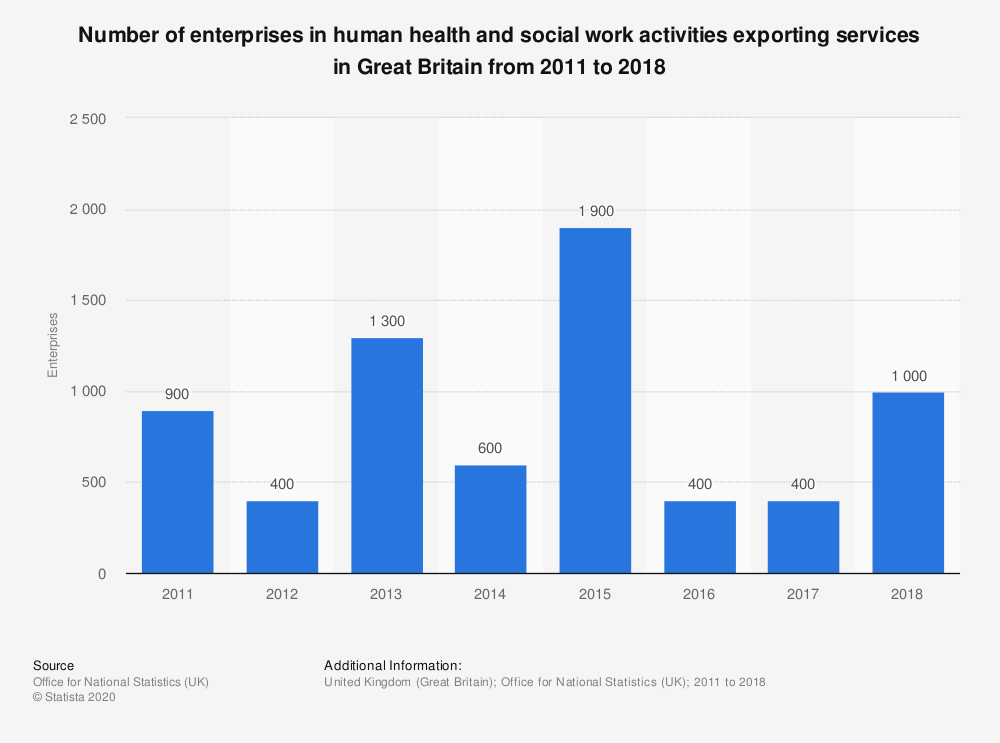 Statistic: Number of enterprises in human health and social work activities exporting services in Great Britain from 2011 to 2018 | Statista