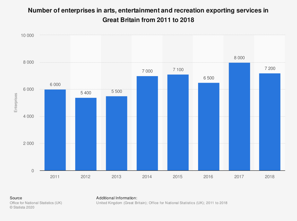 Statistic: Number of enterprises in arts, entertainment and recreation exporting services in Great Britain from 2011 to 2018 | Statista