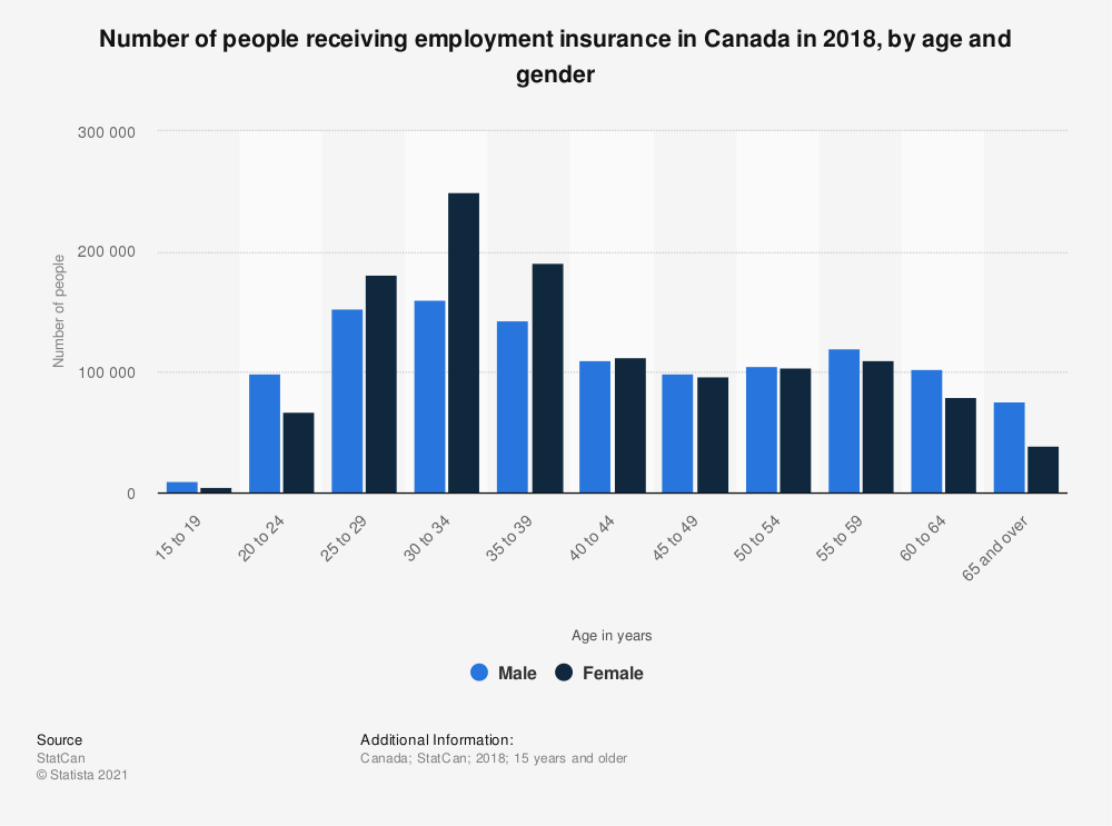 Statistic: Number of people receiving employment insurance in Canada in 2017, by age and gender   Statista