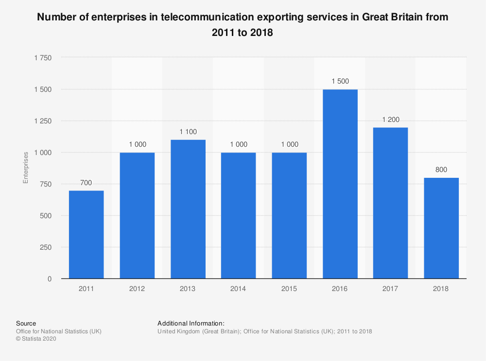 Statistic: Number of enterprises in telecommunication exporting services in Great Britain from 2011 to 2017 | Statista